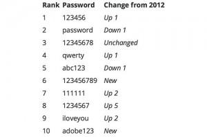 password trends for 2013